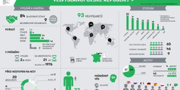 Velvyslanci České republiky 2016 - infografika