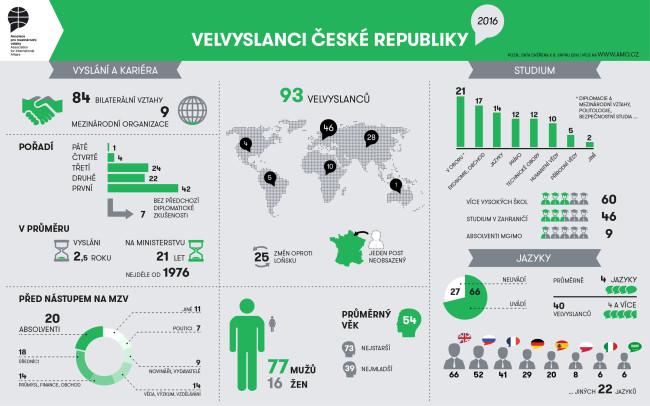 TZ - Česká diplomacie už má bouřlivé období za sebou, je v ní však stále málo žen, vyplývá z nové analýzy AMO