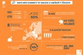 NATO mezi summity ve Walesu a Varšavě v číslech - Infografika