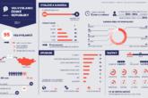 Velvyslanci České republiky 2017 – infografika