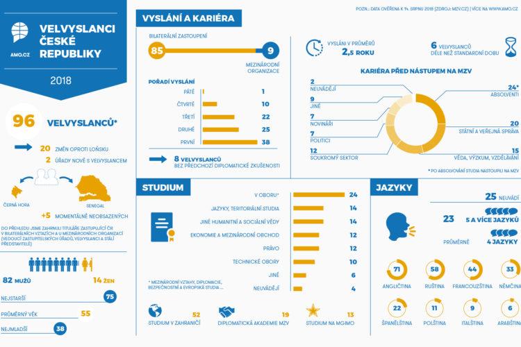 Velvyslanci České republiky 2018 – infografika