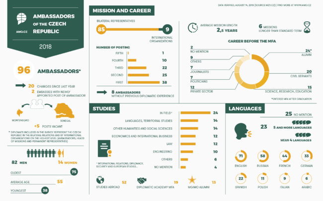 Ambassadors of the Czech Republic 2018 - Infographics