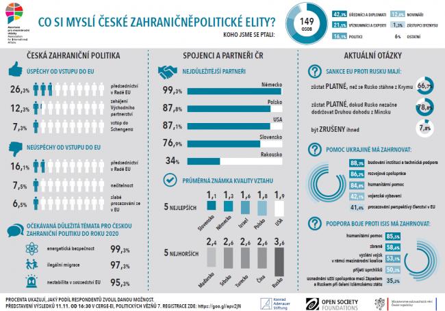 Co si myslí tvůrci české zahraniční politiky? - Infografika