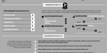 Agenda pro českou zahraniční politiku 2016 - Infografika