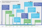 Vývoj eurozóny, bratislavský proces a brexit v kontextu - Infografika