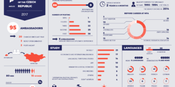 Ambassadors of the Czech Republic in 2017 – infographics