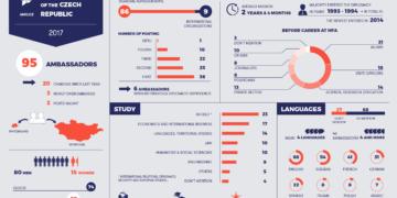 Ambassadors of the Czech Republic in 2017 – infographics