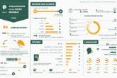 Ambassadors of the Czech Republic 2018 - Infographics