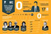 Ženy v zahraniční a obranné politice - infografika
