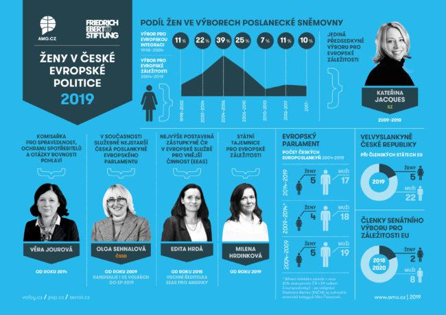 Ženy v české evropské politice - infografika
