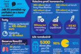 Infografika: Jak EU pomáhá vypořádat se s koronavirem?