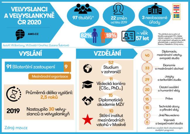 Velvyslanci České republiky 2020 – infografika