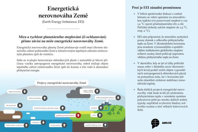 Factsheet: Energetická nerovnováha Země (Earth Energy Imbalance, EEI)