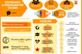 Velvyslanci a velvyslankyně České republiky 2021 – infografika